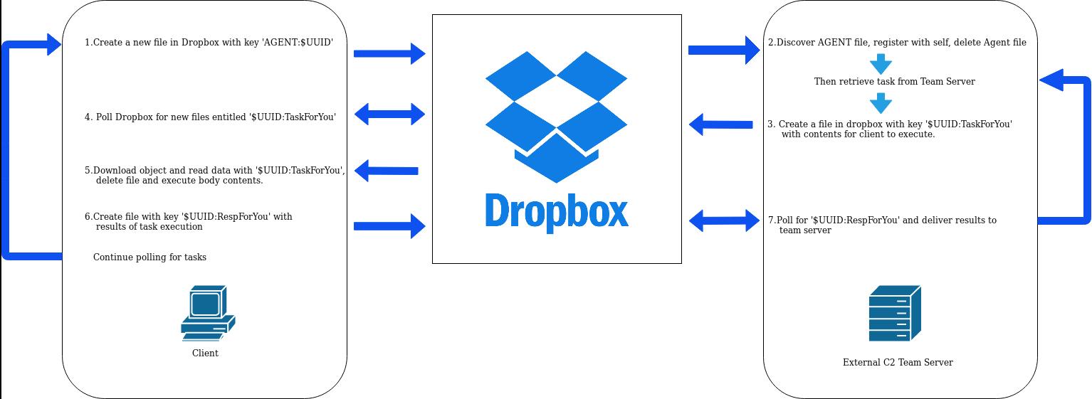 Dropbox-C2-Malware-beacon.png